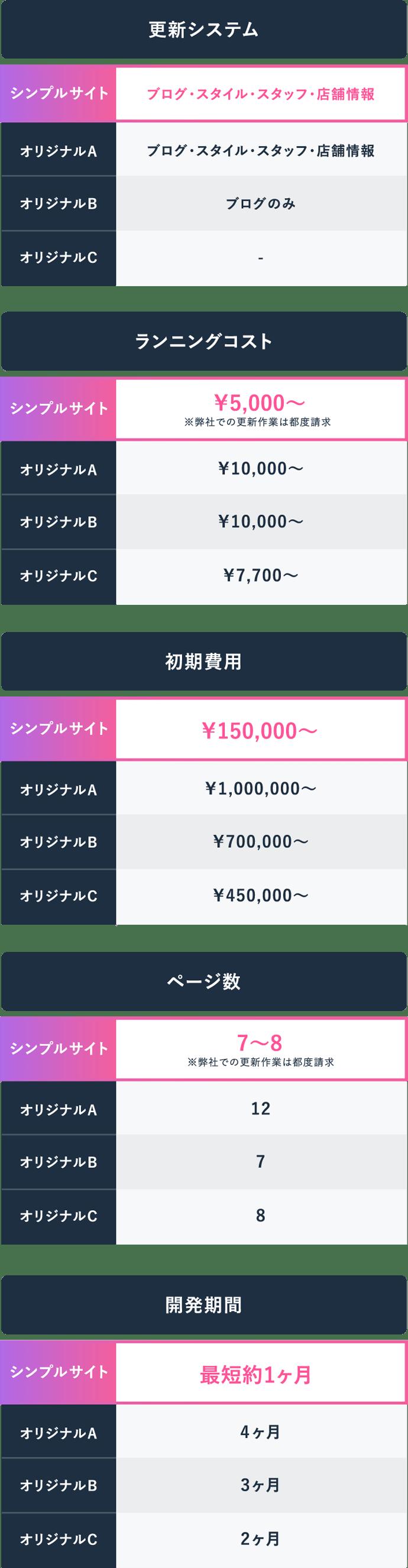 サイト制作料金比較表