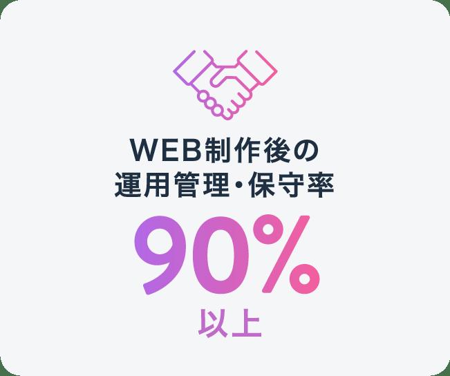 WEB制作後の運用管理・保守率90%以上