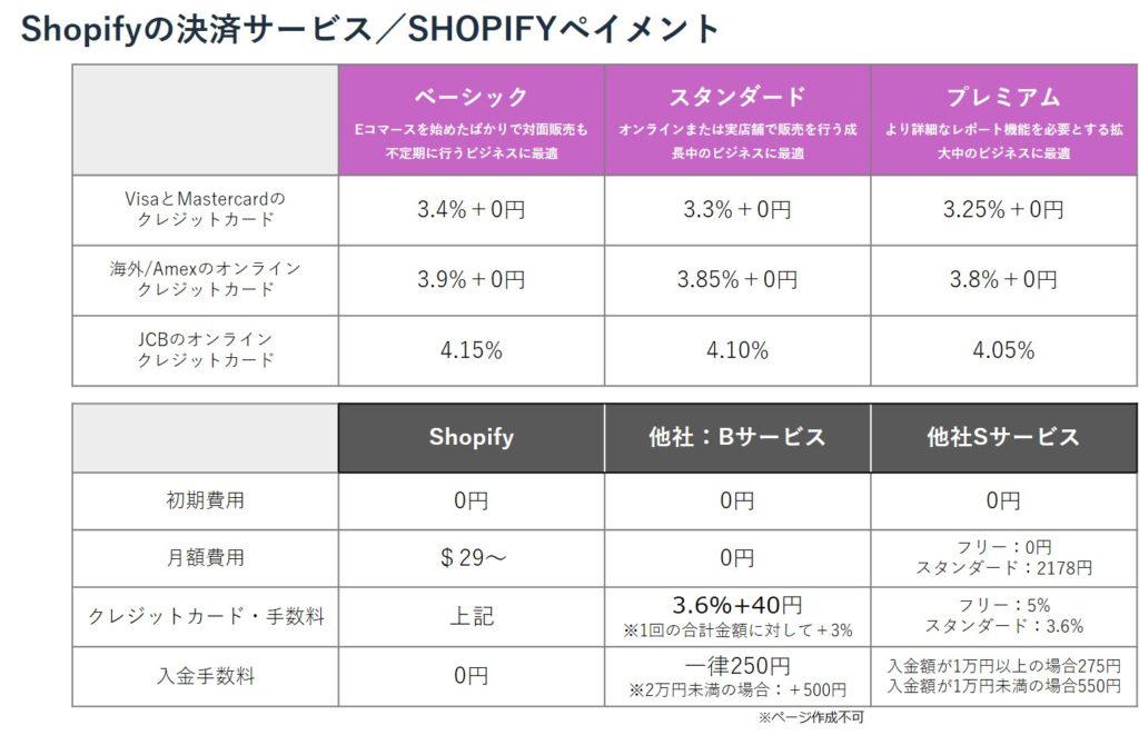 Shopify決済サービスSHOPIFYペイメント
